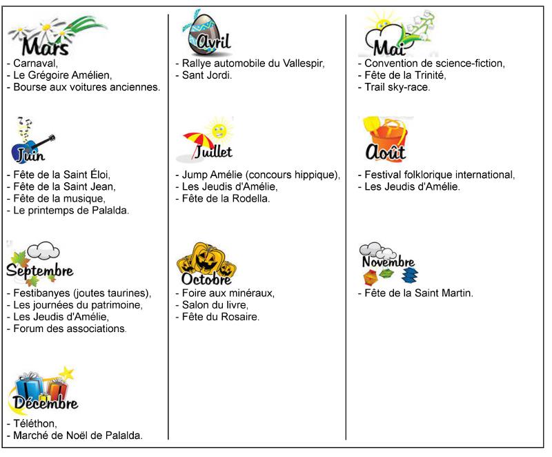 Toutes les animations annuelles qui se déroulent sur Amélie les Bains sont répertoriées dans ce tableau. Fêtes populaires, concours, manifestions, marchés, conventions, expositions.